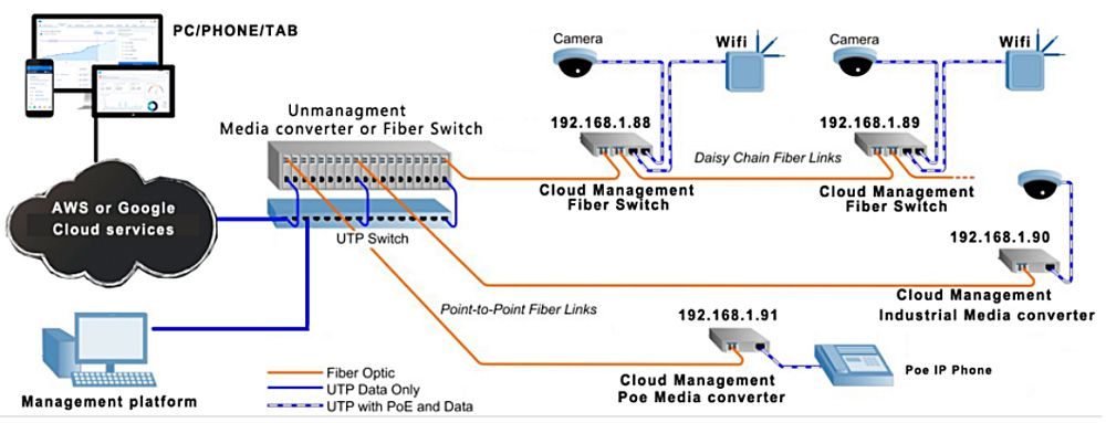 cloud managed switch 05 sheme